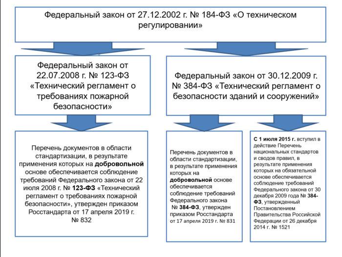 Структура законодательства